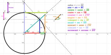 三角比の図