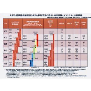 CEFR対照表A1/A2~C1/C2まで